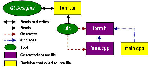 Qt documentation : designer-manual-5