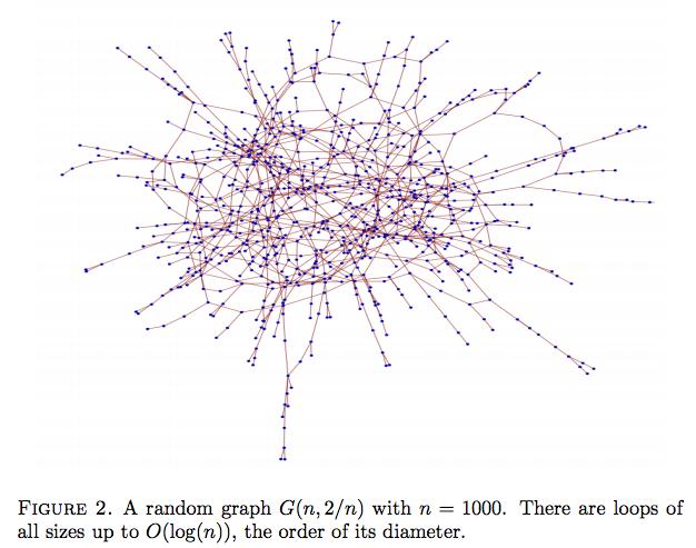 RandomGraph
