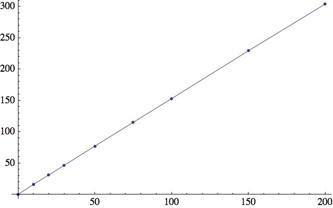 Length vs. n