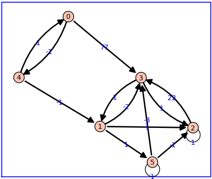 Sage Graph