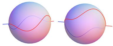 Curves on sphere