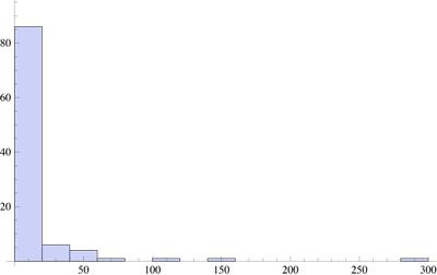 Histogram100
