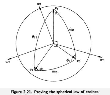 Thurston Fig. 2.22